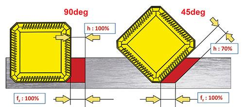 Lead Angle 1