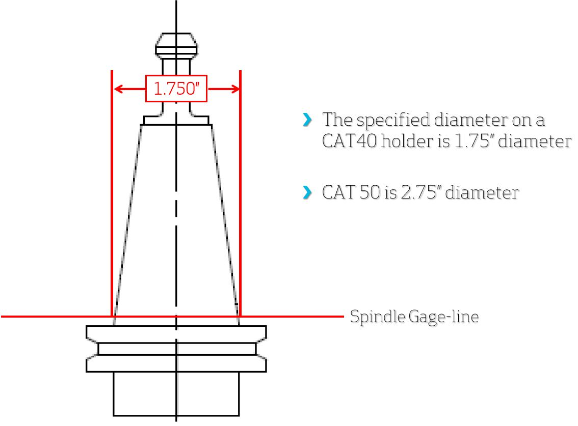 Spindle Gage Line