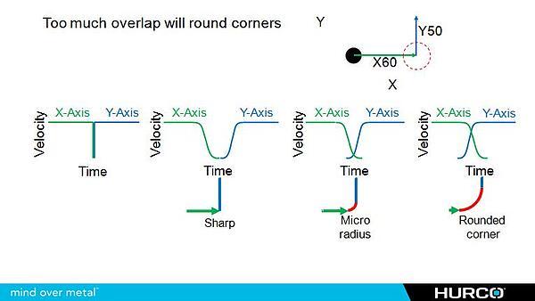 Axis Overshoot