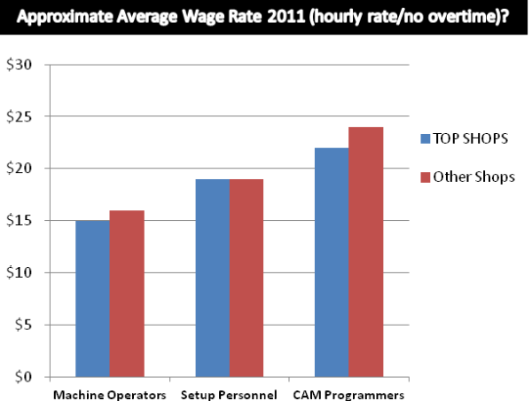 Top Shops Report Average hourly wage
