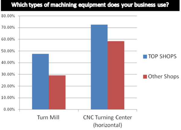 Top Shops types of equipment