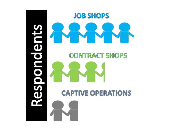 top shops survey respondents