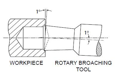 Rotary Broach Diagram 1