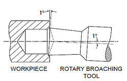 Rotary Broach Diagram 1