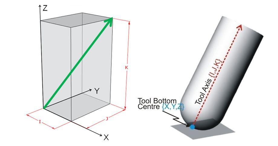 Tool Vector 3