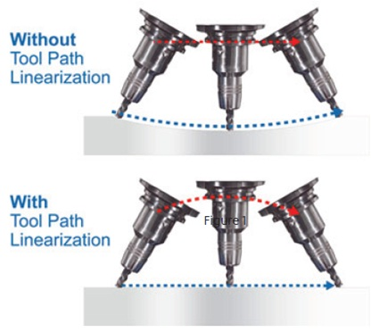 Toolpath Linearization 1