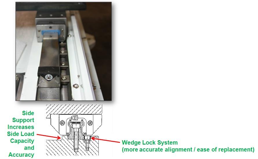 Wedgelock