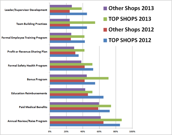 Top Shops blog HR programs chart resized 600