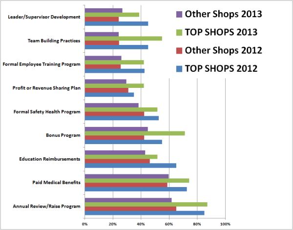 Top Shops blog HR programs chart resized 600