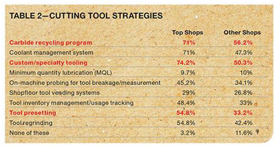 top shops cutting strategies resized 600