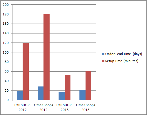 TOP SHOPS order lead time resized 600