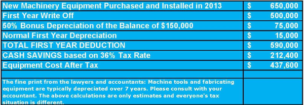 Uncle Sam's Section 179 Tax Deduction for 2013