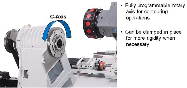 C-Axis what to know, fully programmable rotary axis, clamped in place for rigidity
