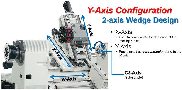 Y-Axis Config