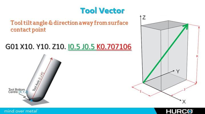 5 Axis Tool Vector