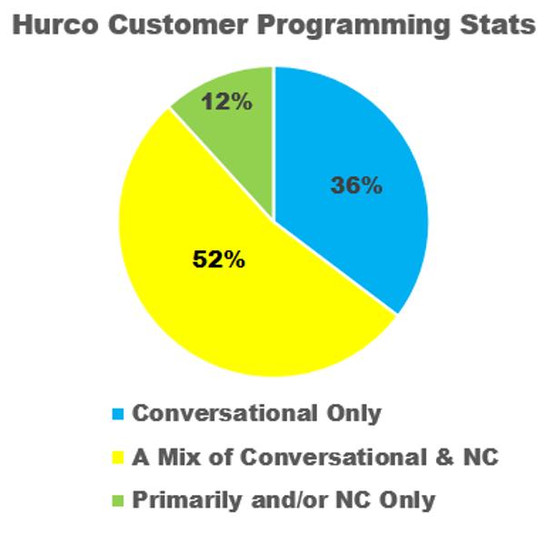 Is Conversational Programming Dead in Today's Machine Shop?